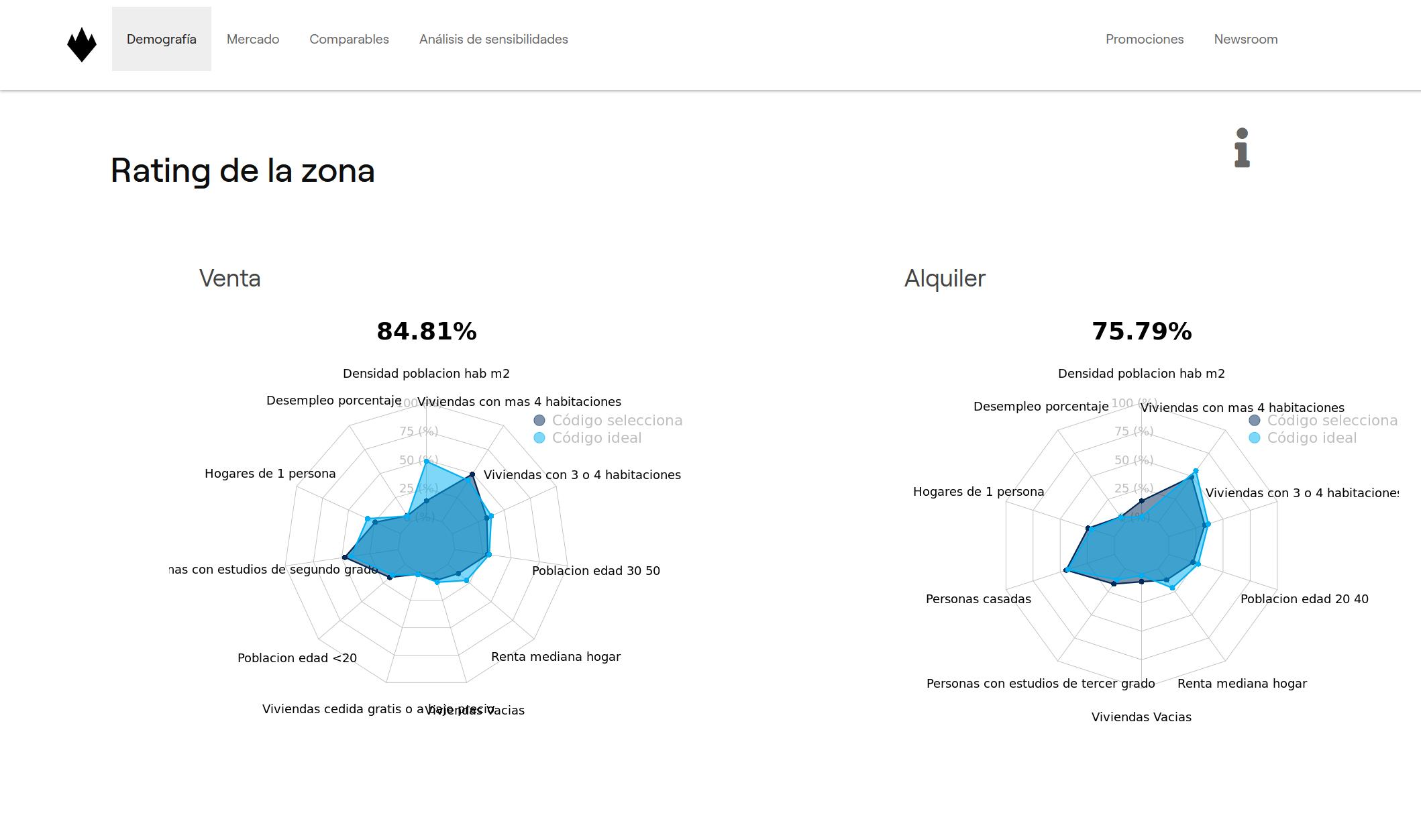 Rating de la zona